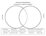 Endothermic vs Exothermic Venn Diagram