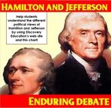 Enduring Debate:  Hamilton vs. Jefferson Views Chart