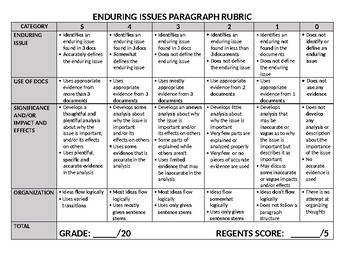 Enduring Issues Paragraph Rubric