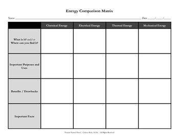 Energy Comparison Matrix (Graphic Organizer)