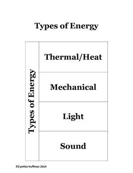 Energy Forms ISN page