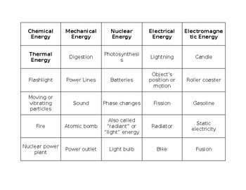 Energy Forms Sort