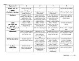 Energy Project and Rubric