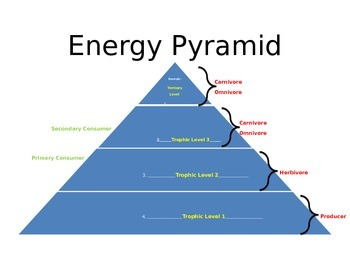 Energy Pyramid .