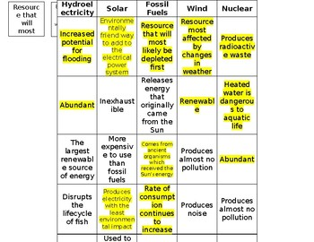 Energy Resources Data Table Activity