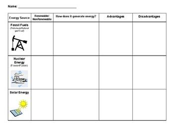 Energy Resources Graphic Organizer
