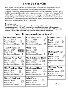 Energy Resources: Power Up Your City