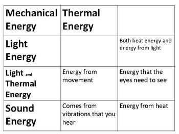 Energy Sort