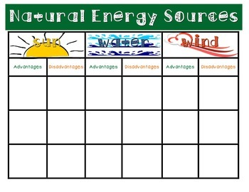 Natural Energy Resources Chart and Poster