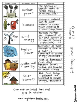 Doodle Notes Energy Sources Science Doodles Interactive
