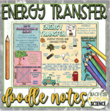 Energy Transfer Squiggle Sheets  NGSS MS-PS3-5