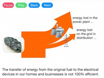Energy Transfer and Energy Efficiency (Video)