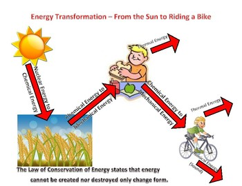 Energy Transformation Poster Project
