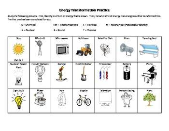 Energy Transformation April Mydearest Co