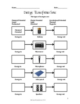 Energy Transformation Worksheet by The Atomic Breakdown | TpT