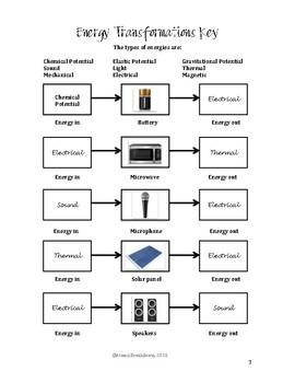 Energy Transformation Worksheet