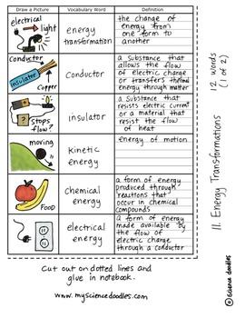 Energy Transformations Science Doodles Interactive Notebook Bundle