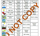 Energy Transformations Sequencing Activity