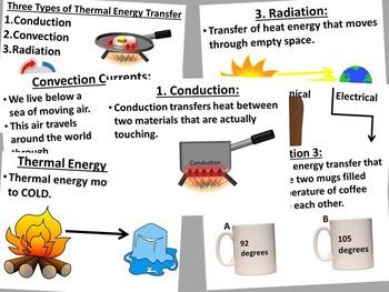 Energy Transformations Unit