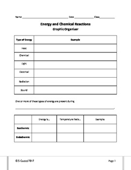 Energy and Chemical Reactions--Graphic Organizer by Real Ms Frizzle