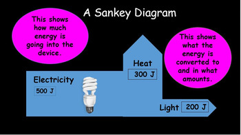 Energy bundle, transformations, Types, Energy resources, and supplying energy