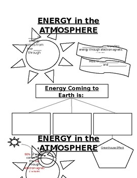 Energy in the Atmosphere Doodle Notes and Key (PDF and Editable Version)