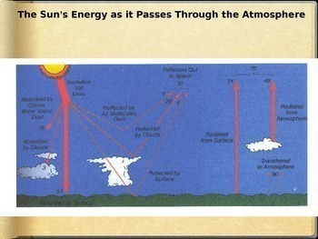 Energy in the Atmosphere (Radiation, Reflection, Scattering, Absorption)