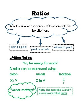 Engage NY Module 1 Ratios Anchor Chart
