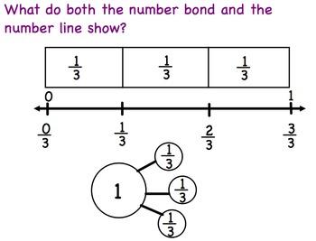 Engage New York Module 5 Lesson 14 Grade 3 Math