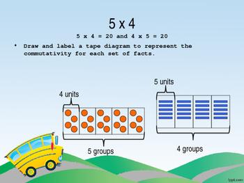 Eureka Math - 3rd Grade Module 1, Lesson 15 PowerPoint