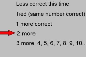 FREE-Math Module Sprints (Number Correct & Improvement) Smart Board