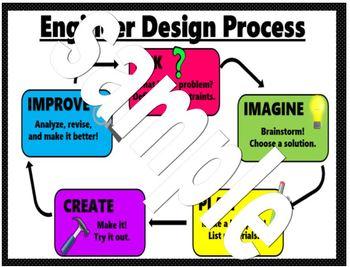 Engineer Design Process Poster