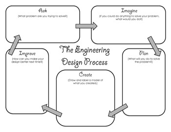 Engineering Desgin Process Graphic Organizer By Learninglopes Tpt