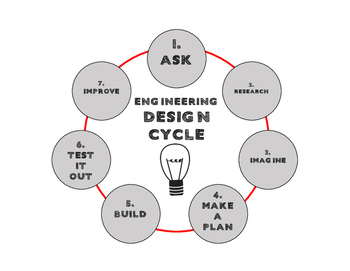 Engineering Design Cycle Mini Poster