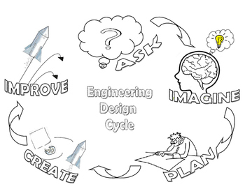 Engineering Design Cycle & Science Inquiry Cycle