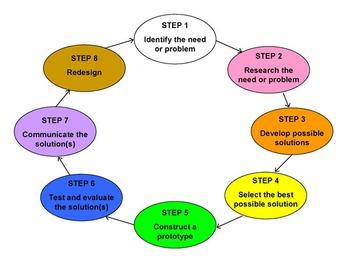 Engineering Design Process Activity