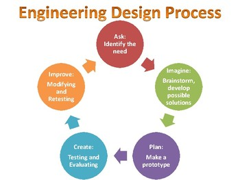 engineering design process anchor chart  emily hurst tpt