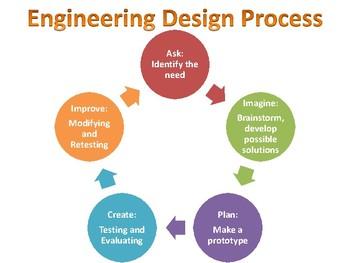 Engineering Design Process Anchor Chart