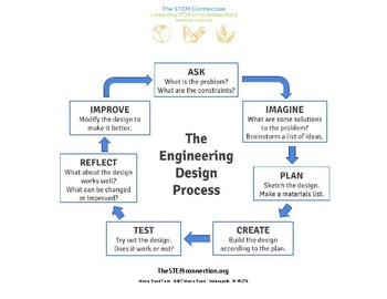 Engineering Design Process Chart By The Stem Connection Moore Road Farm