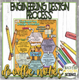 Engineering Design Process Squiggle Sheets & Understanding Checkpoint (quiz)