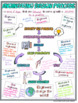 Engineering Design Process Doodle Notes (NGSS Aligned)
