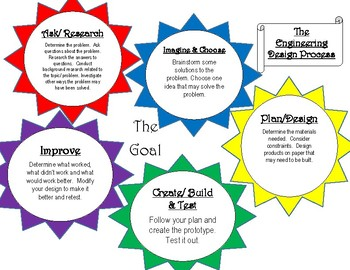 Engineering Design Process Edp Poster By Newman S Neat Os Tpt