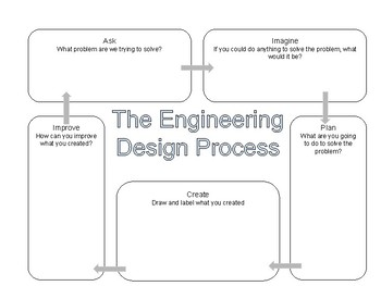Engineering Design Process Flow Chart