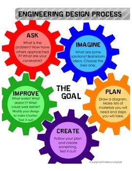 Engineering Design Process Poster By Bethany Baptiste Tpt
