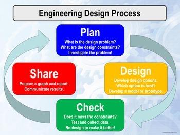 Engineering Design Process Poster