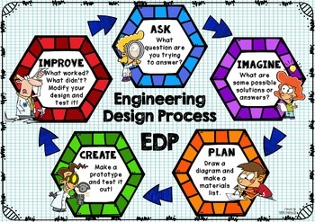 Engineering Design Process Poster - Hexagon