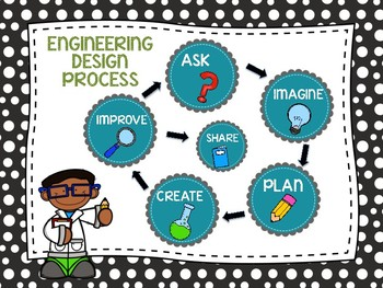 Engineering Design Process Posters