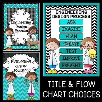 Engineering Design Process Posters in Teal and Black