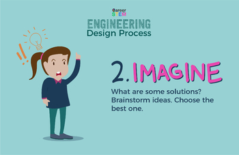Engineering Design Process Posters - set of 5