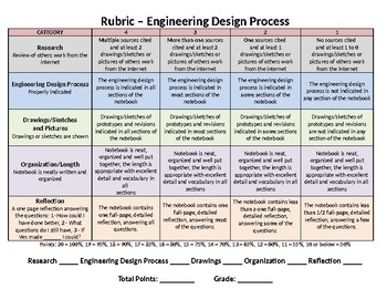 Engineering Design Process Rubric Worksheets Tpt